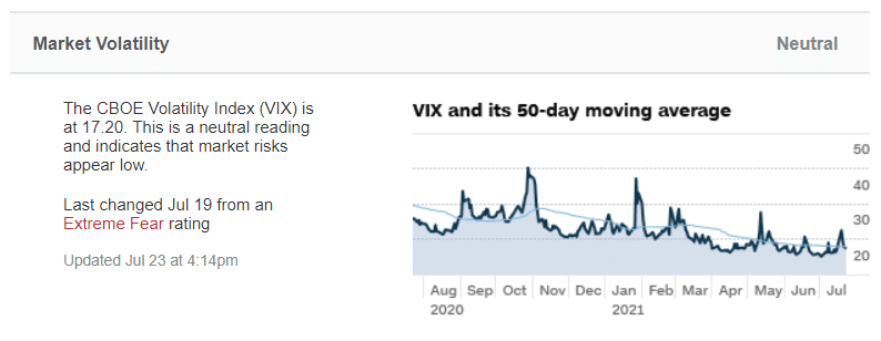 The CBOE VIX index and 50-day moving average as of July 23, 2021