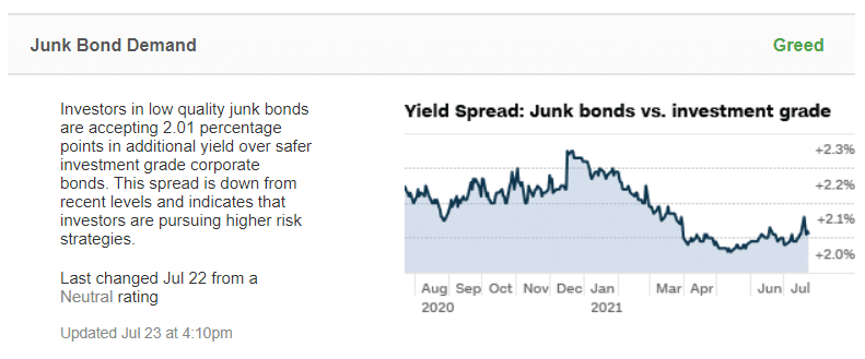 Yield spread: junk bonds vs investment grade comparison as of July 23, 2021