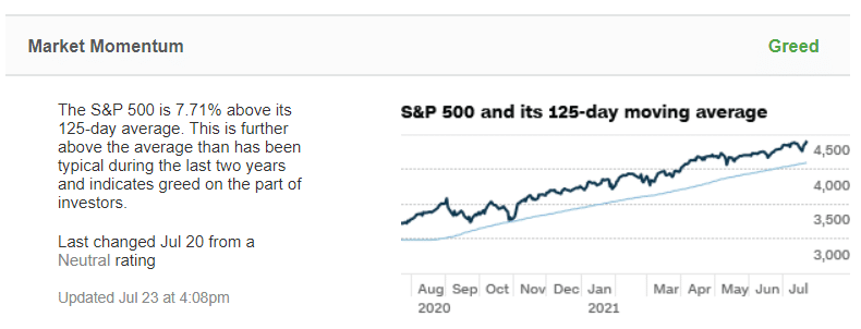 S&P 500 growth and its 125-day moving average as of July 23, 2021