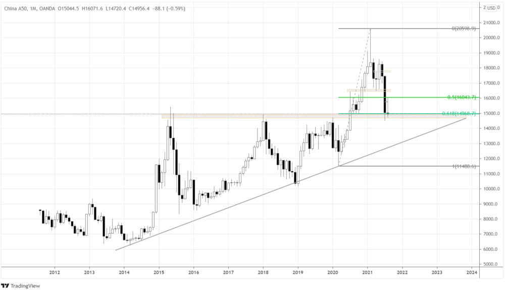 China A50 monthly chart, showing the price at the intersection of the support and Fibonacci retracement level.