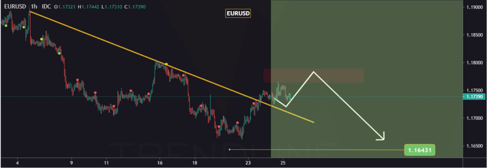 chart showing EURUSD bounce back and pullback