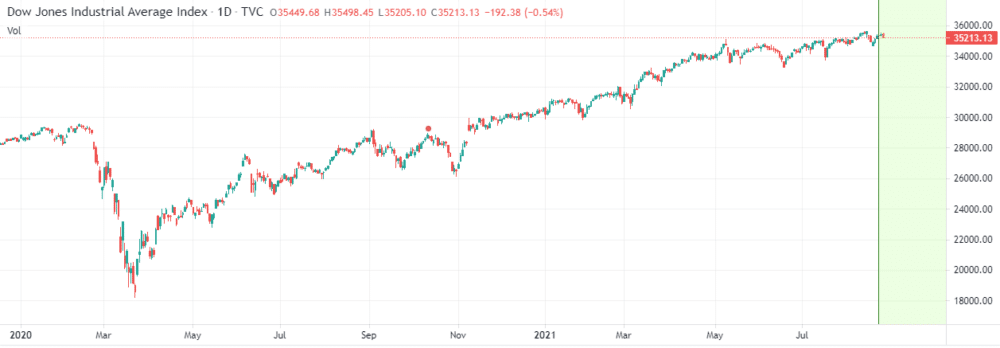 Image showing Dow Jones pull back