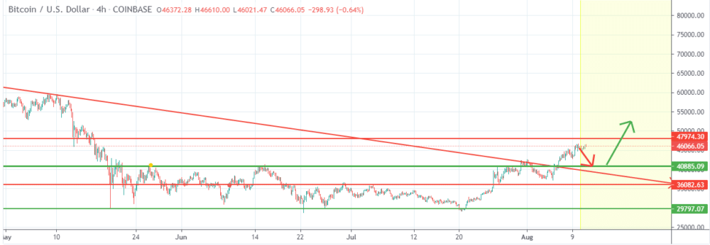 Chart showing BTC/USD strong bounce back