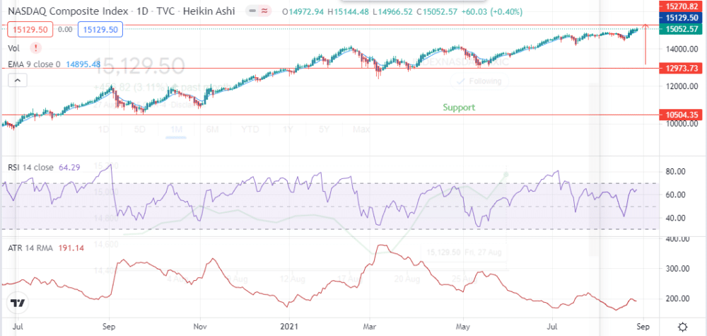 Technical Chart for Nasdaq Composite (IXIC)