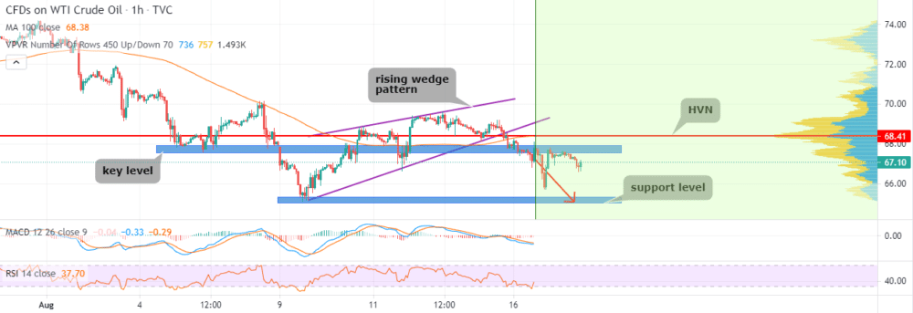 Hourly WTI chart, showing market profile analysis, support, resistance, and rising wedge pattern.