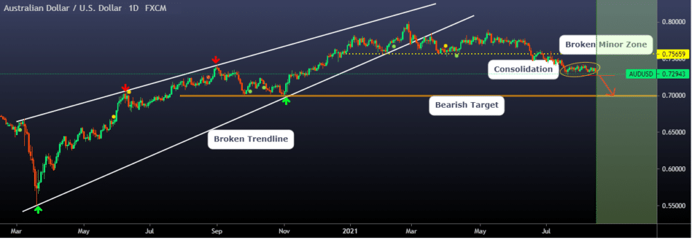 AUDUSD daily chart, showing consolidation, broken trendline, and a possible bearish target.