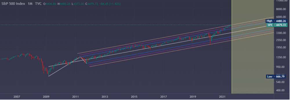 Monthly S&P 500 chart, showing the long-term rising channel.