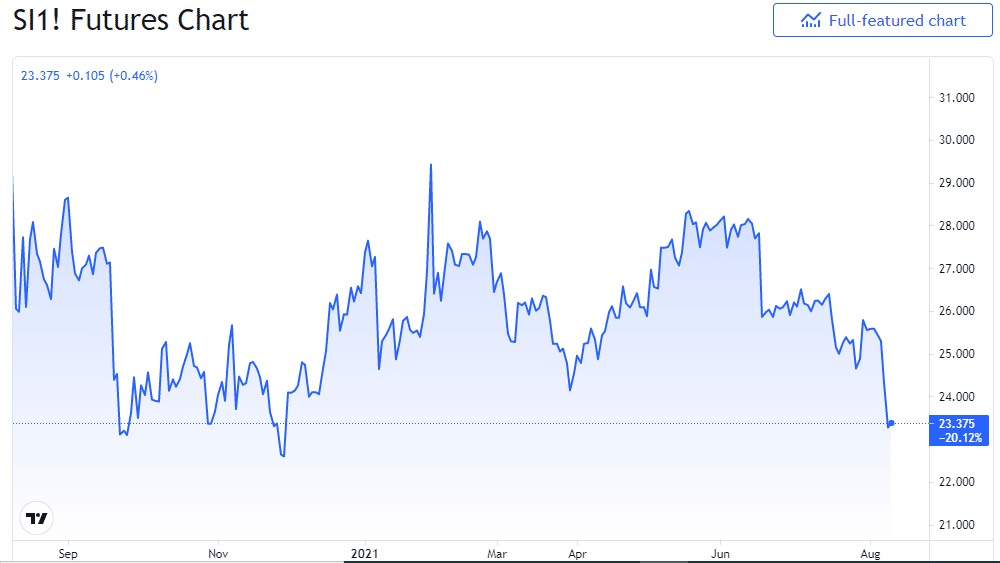 1-year chart of the silver futures prices