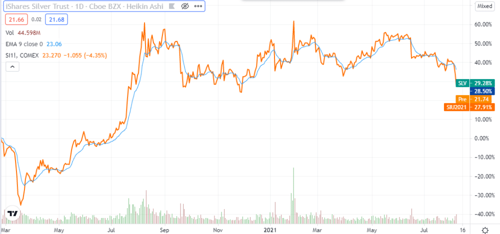 2- SLV prices against Silver Futures