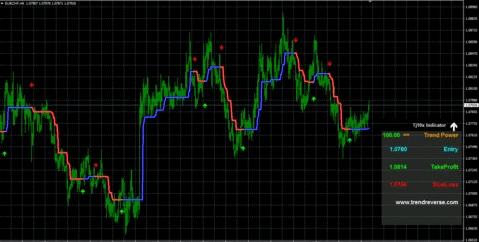 TJ10X Indicator chart with attached indicator.