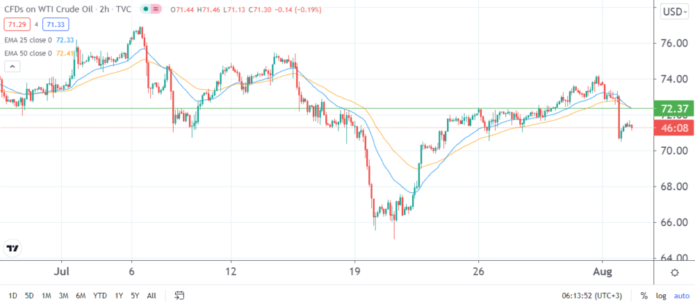 Two-hour WTI chart, with the market staying below 25 and 50-day EMAs and approaching the 70.0 support.