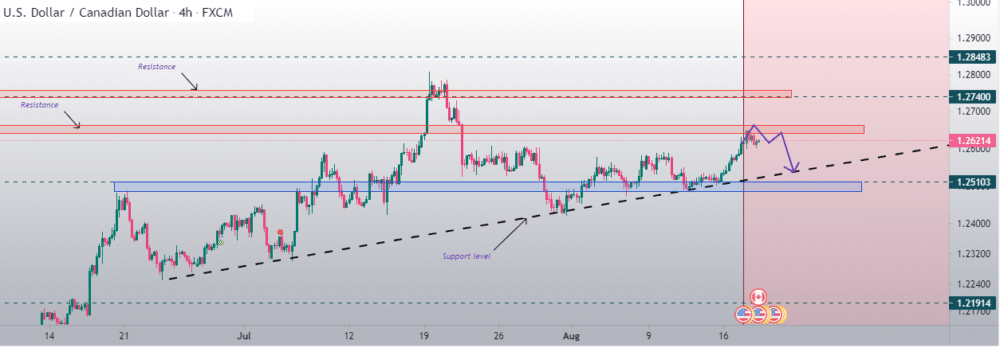 Chart showing USDCAD rally