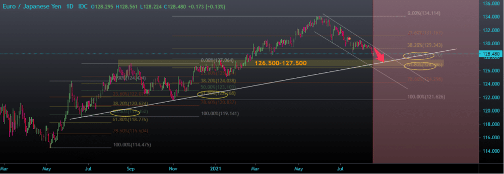 Chart showing EURJPY sell-off