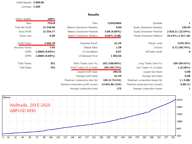 Absolute backtest report.