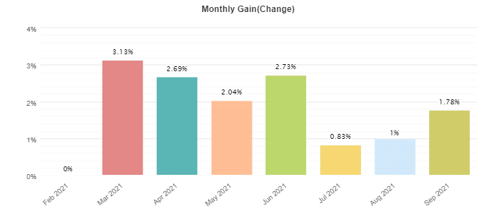 Absolute monthly profits.