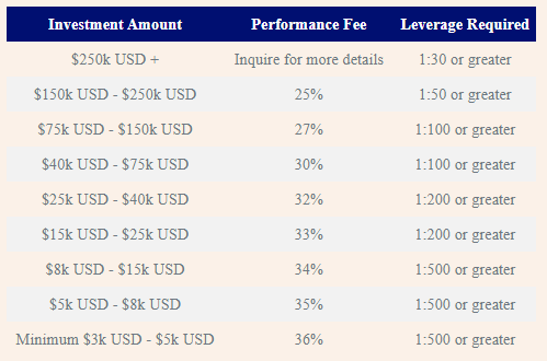 The pricing model of AVIA.