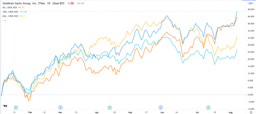 JPM, GS, MS, and Bank of America performance comparison