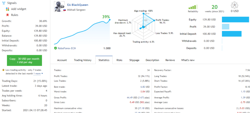 Live real trading results of BlackQueen.