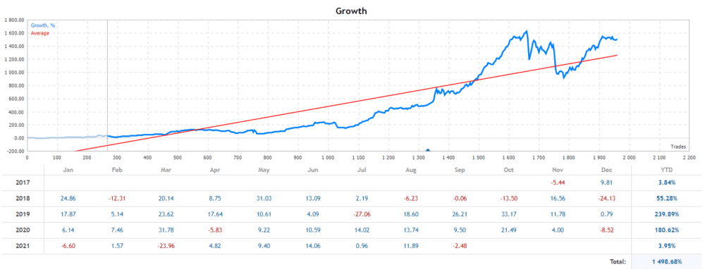Breakthrough Strategy growth chart.