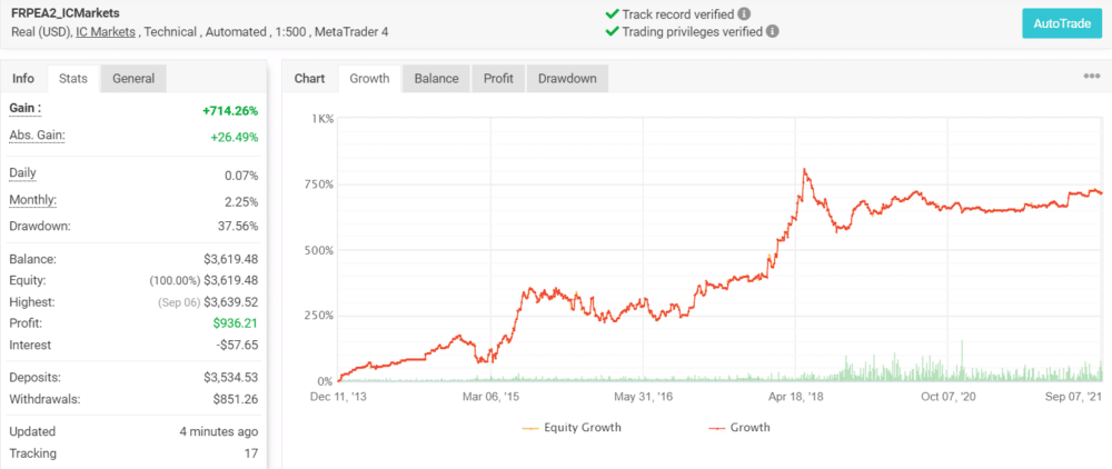 Growth chart of Forex Real Profit EA.