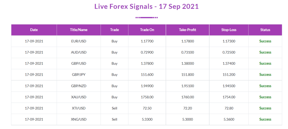 Trading results of FX Profit Pips.