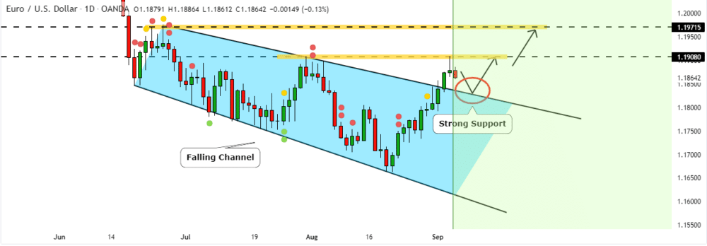 Chart showing EURUSD price rejection