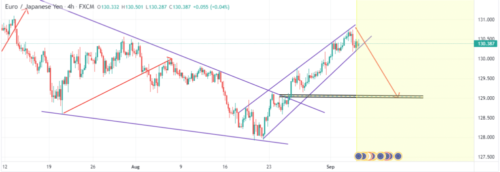 Chart showing EURJPY consolidation