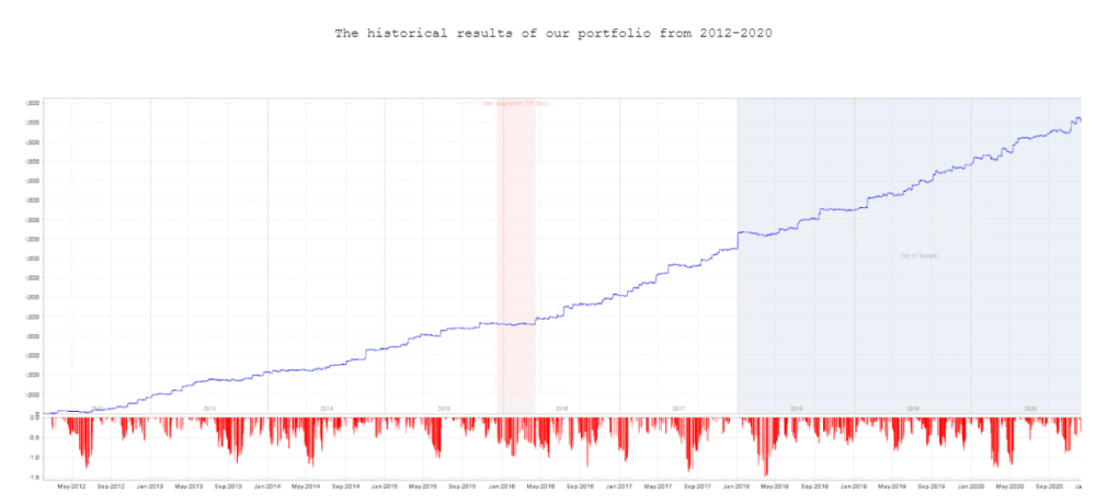 Backtest report.