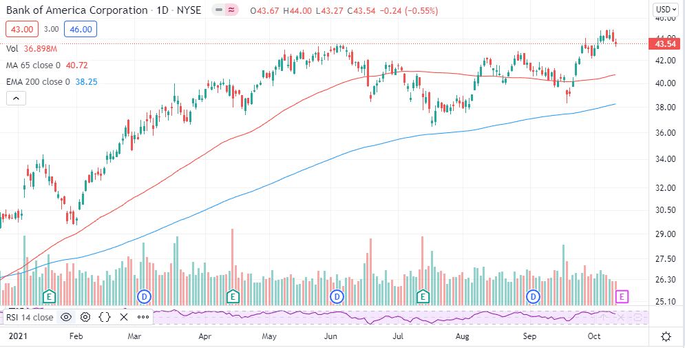 Chart showing BAC stock at 13-year highs