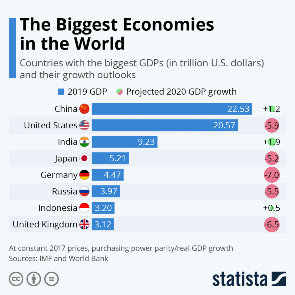 2019-2020 Biggest economies in the world by Statista