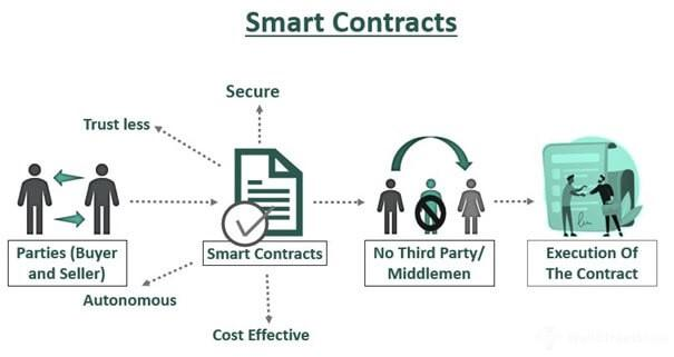 An image describing the main process behind smart contracts
